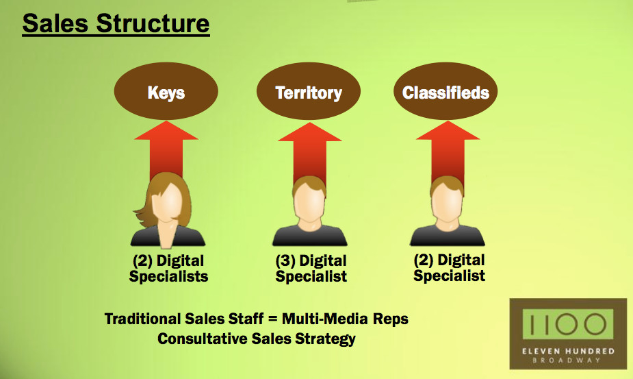 How an inhouse agency is sold within a traditional new media company:  Heavy use of specialists, changed comp plans, elimination of special sections.