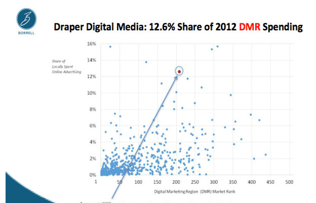 Borrell's Bubbles: Click to enlarge this slide showing pack leaders in market share of Digital Market Revenues (DMR). The arrow shows WBOC emerging in the top three.