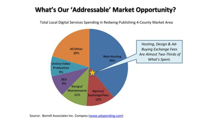 Another view: The addressable opportunity is more than just digital advertising.
