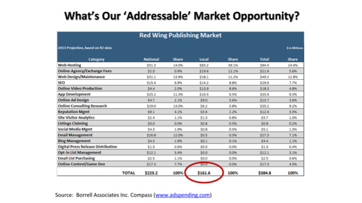 Using the data:  Redwing Publishing looks at the big picture using Borrell Associates reports (click to enlarge)