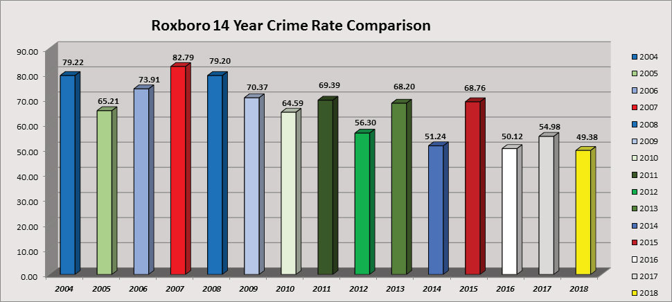 This graph shows fluctuations in Roxboro's crime rate dating back to 2004.