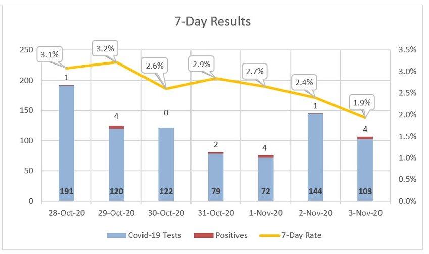 Seven-day test coronavirus test results at Nantucket Cottage Hospital.