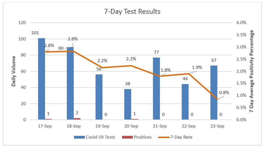 Seven-day coronavirus test results at Nantucket Cottage Hospital.