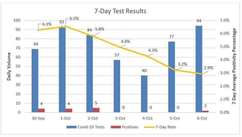 Seven-day coronavirus test results at Nantucket Cottage Hosptial.