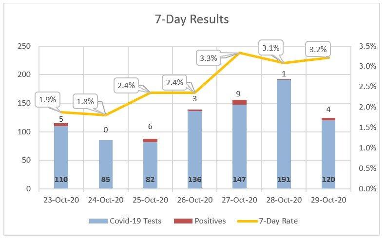 Seven-day coronavirus-test results at Nantucket Cottage Hospital.