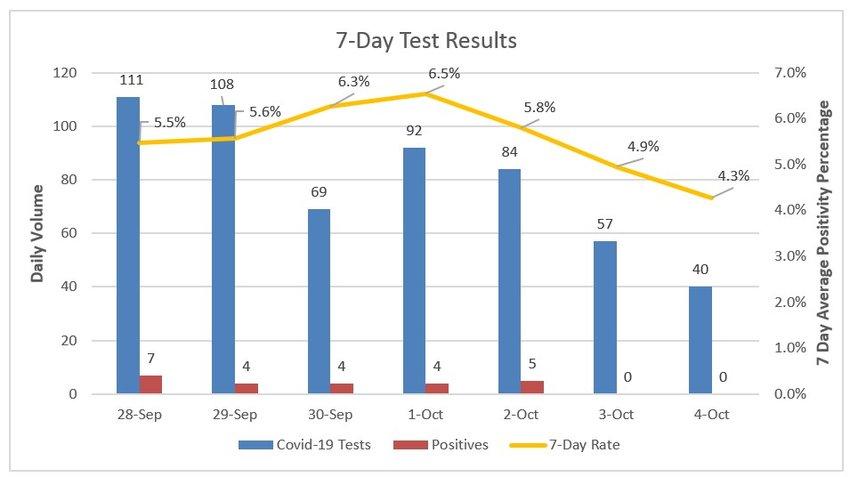 Seven-day coronavirus test results at Nantucket Cottage Hospital.