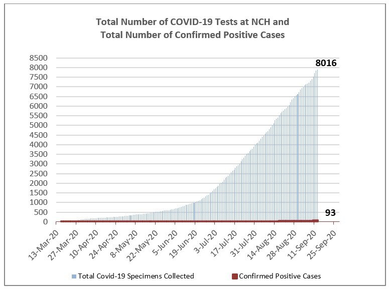 Total coronavirus tests and confirmed cases at Nantucket Cottage Hospital as of Monday.