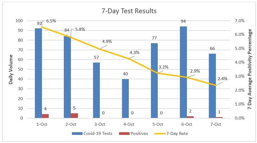Seven-day coronavirus testing at Nantucket Cottage Hospital through Wednesday.