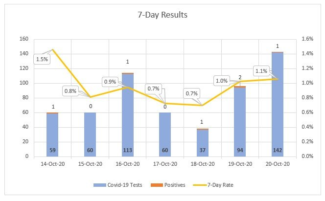 Seven day COVID-19 test results at Nantucket Cottage Hospital