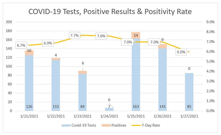 Seven-day COVID-19 testing results at Nantucket Cottage Hohspital.