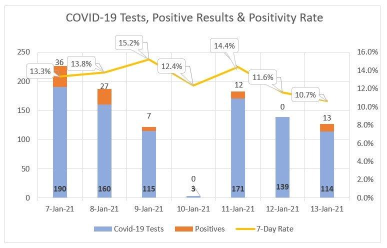 Seven-day coronavirus testing at Nantucket Cottage Hospital.