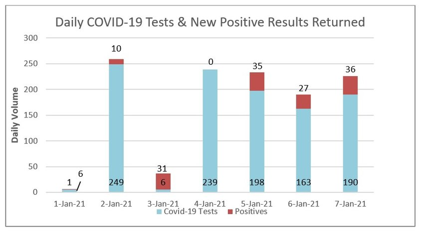 Seven-day COVID-19 tests and positive results at Nantucket Cottage Hospital.