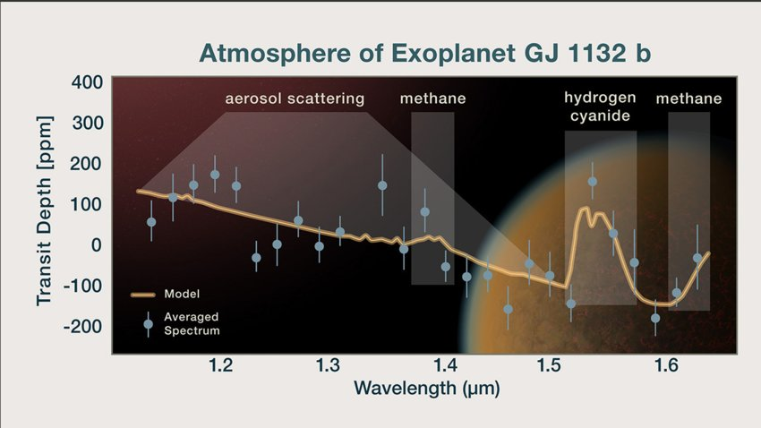 "The Earth-sized exoplanet Gliese 1132. This is the first time a so-called ""secondary atmosphere,"" which was replenished after the planet lost its primordial atmosphere, has been detected on a world outside our solar system."