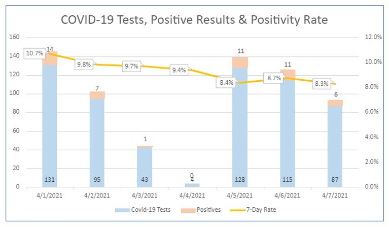 Seven-day coronavirus test results from Nantucket Cottage Hospital.