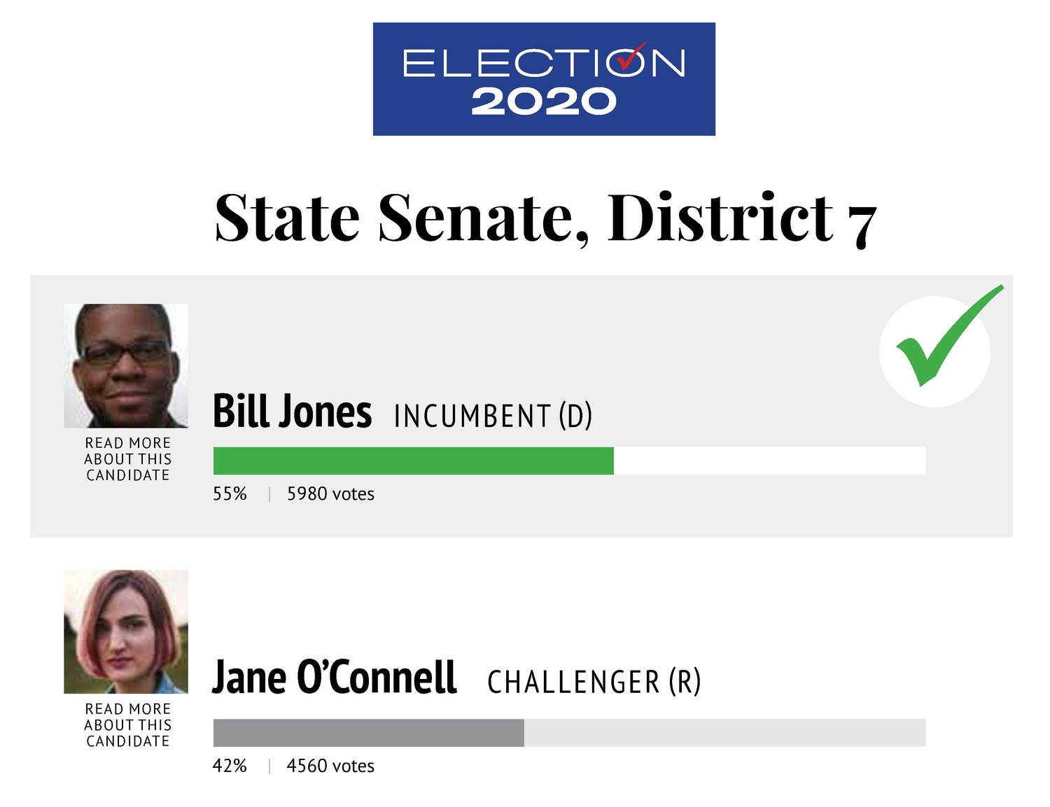 One of several results widgets to display election results.