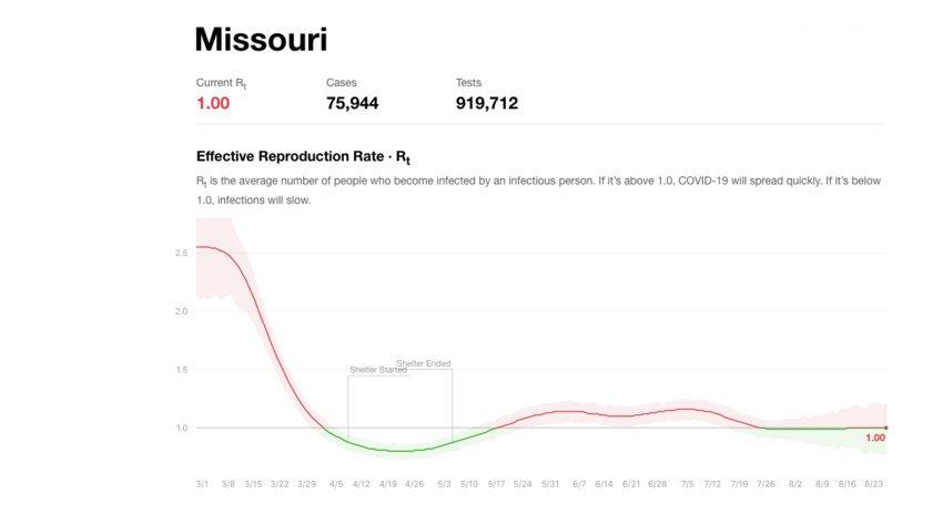 R-naught value measures the rate at which a disease, in this case COVID-19, spreads. The chart from http://rt.live shows how the R-naught value for COVID-19 in Missouri has fluctuated since March 2020.