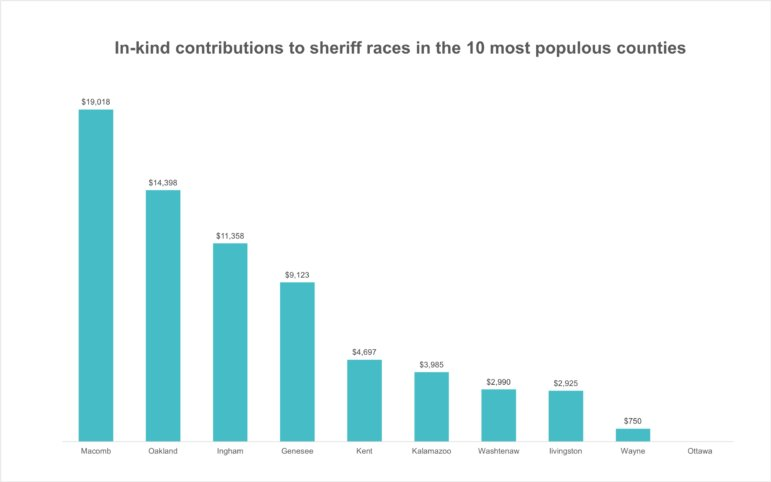 Total value of in-kind contributions in races for sheriff in Michigan's 10 most populous counties. Numbers include multiple candidates in some counties and covers from Jan. 1, 2018 to the post-primary filing deadline of Sept. 23, 2020. An in-kind contribution is a non-monetary contribution such as goods or services.