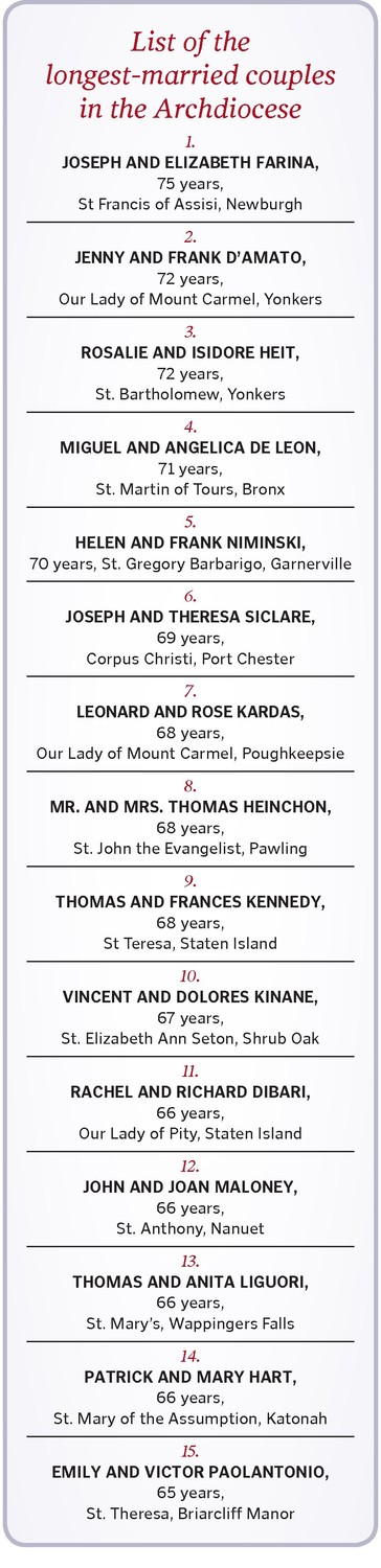 List of the longest-married couples in the Archdiocese.