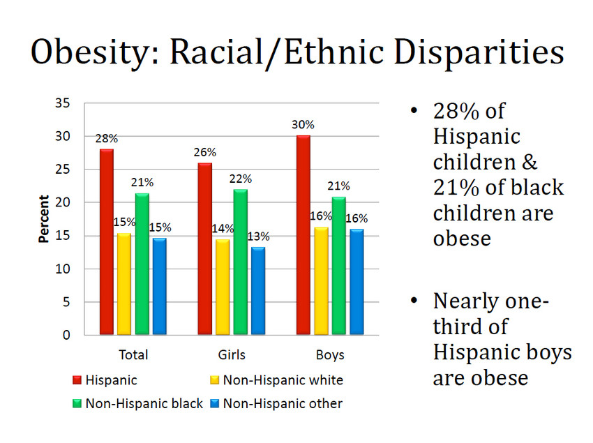 New research on clinical BMI data found significant racial and ethnic disparities in the prevalence of obesity in Rhode Island children and teens.