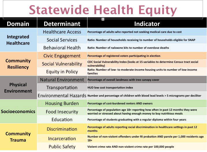 Slide from the presentation on Health Equity Zones at the SIM Steering Committee meeting on Jan. 10