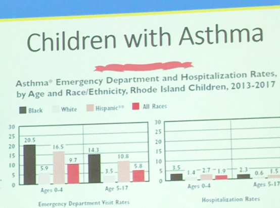 "Julian Rodriguez Drix of the R.I. Department of Health tweeted that the statistics around asthma in children in Rhode Island were ""symptoms of systemic racism and inequality."" To end such disparities, Drix continued, ""we need major improvements in housing, schools, transportation and air quality."""