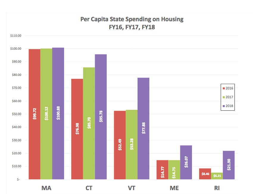 Rhode Island trails other New England states in the per capita spending on housing. Without either a new housing bond or a state dedicated funding stream, Rhode Island's spending on housing per capita will once again plummet to under $10 per capita, according to Brenda Clement, director of HousingWorks RI.
