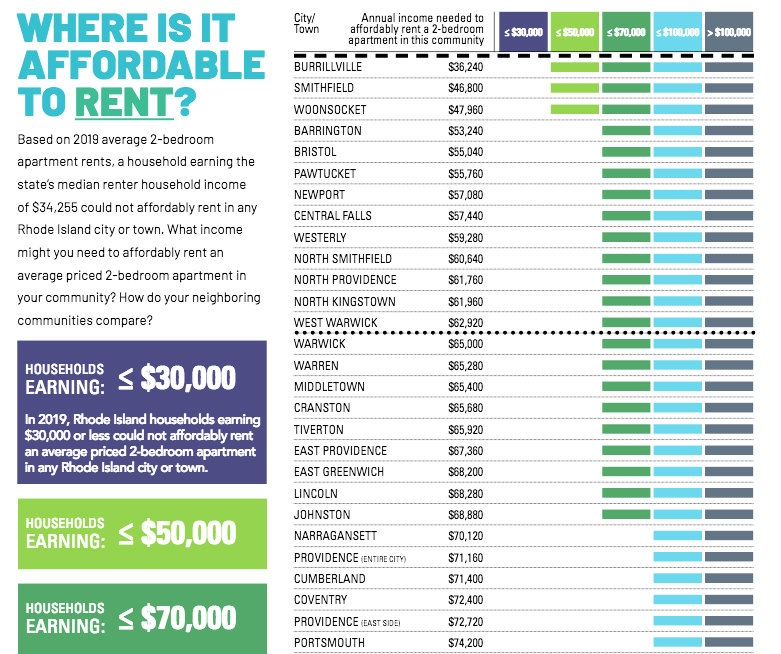 A page from the 2020 Housing Fact Book showing the lack of affordable housing, broken down by community, in Rhode Island