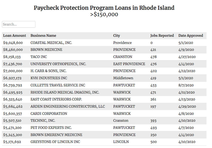 A screen shot of the first page of an excellent chart prepared by WPRI's Eli Sherman, detailing all of the Paycheck Protection Program loans in Rhode Island greater than $150,000.