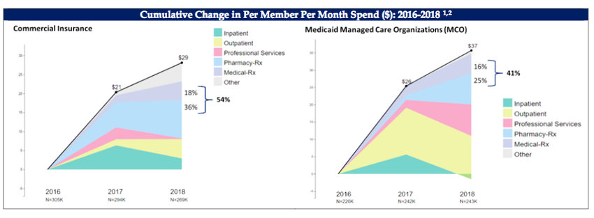 The graph shows how increases in prescription drug costs are the major driver on health cost increases from 2016-2018, in a report presented to the R.I. General Assembly.