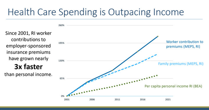 A slide from the data analysis of health care spending trends in Rhode Island conducted by Michael Bailit.