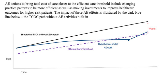 One of the targets in the new Year Five Road Map for Accountable Entities is a focus on eliminating low value care.