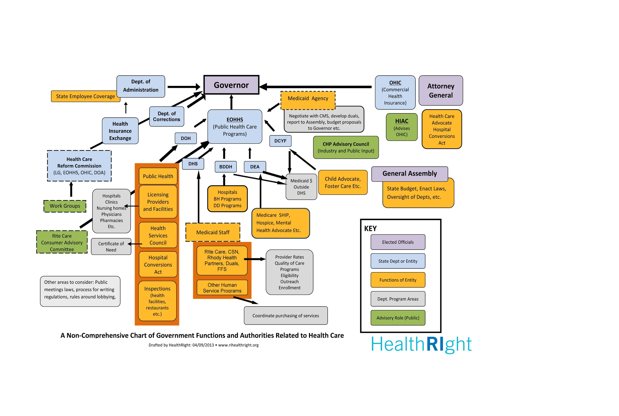 A graphic of the current convoluted spaghetti of state health care authorities in Rhode Island, showing the need for a statewide health planning authority.