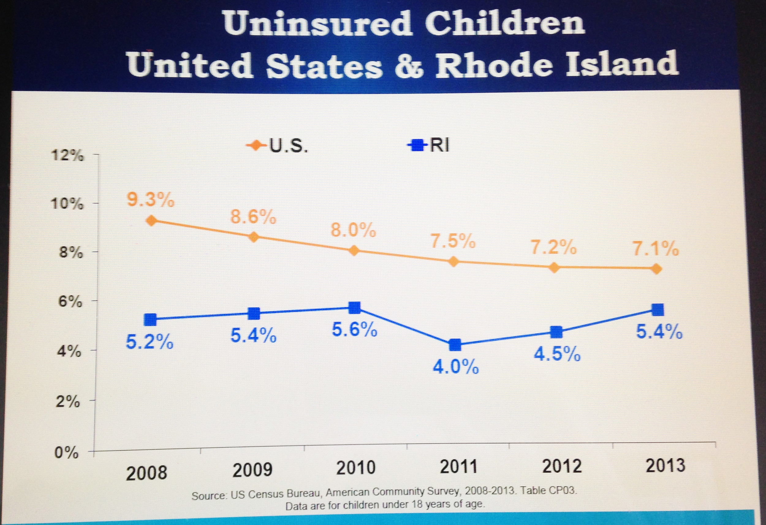 Graph comparing the number of uninsured children in the U.S. and Rhode Island. In 2013, there were 12,000 uninsured children in Rhode Island, the same as in 2009, a worrisome trend, according to children's health advocates.