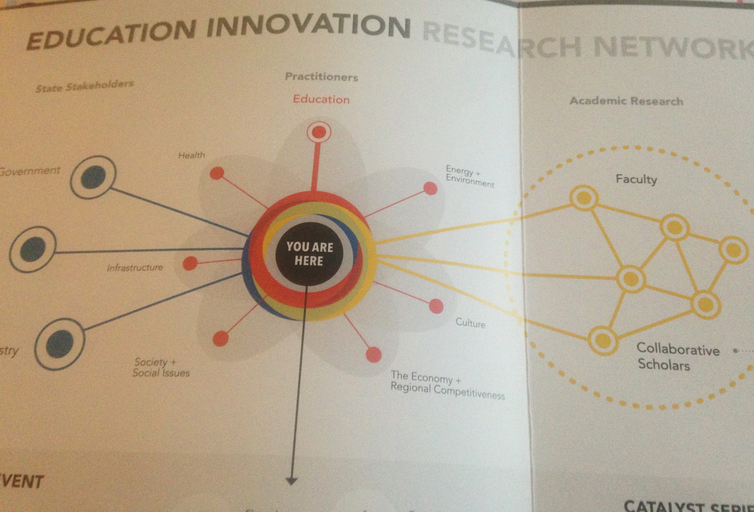 A schematic drawing of the interactions envisioned under the newly launched Education Innovation Research Network.