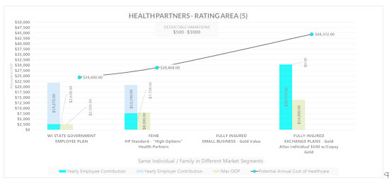 An analysis by Leverage of the differences in employer and employee contributions and maximum out of pocket expenses for the health plans offered by Health Partners in Wisconsin, depending on the market segment, despite similar coverage and benefits.