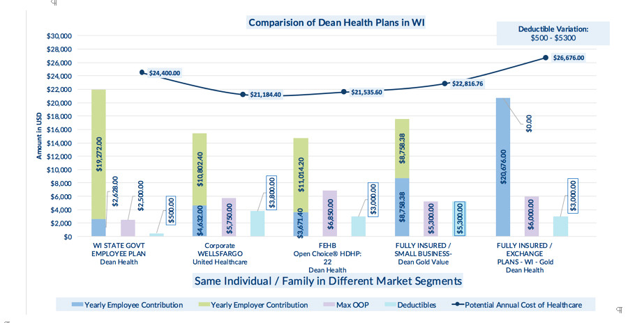An analysis by Leverage showed the large differential in employer and employee contributions, maximum out of pocket expenses and deductibles for the the health plans offered by Dean Health in Wisconsin in different market segments, despite similar benefits and coverage.
