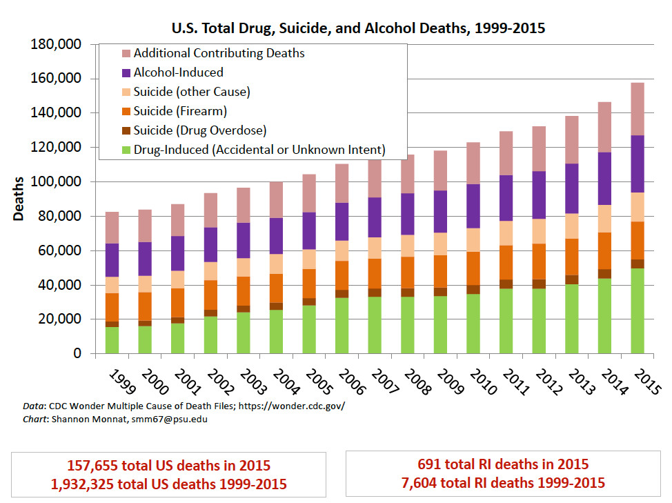 Research findings from sociologist Shannon Monnat on the total drug, alcohol and suicide deaths in the U.S. and in Rhode Island.