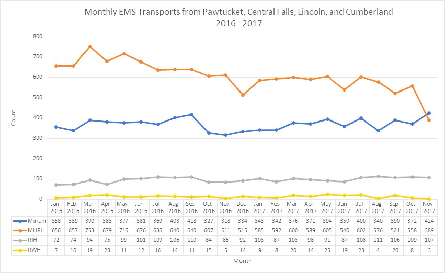 The data showing the monthly EMS transports from Pawtucket, Central Falls, Lincoln and Cumberland for 2016 and 2017.