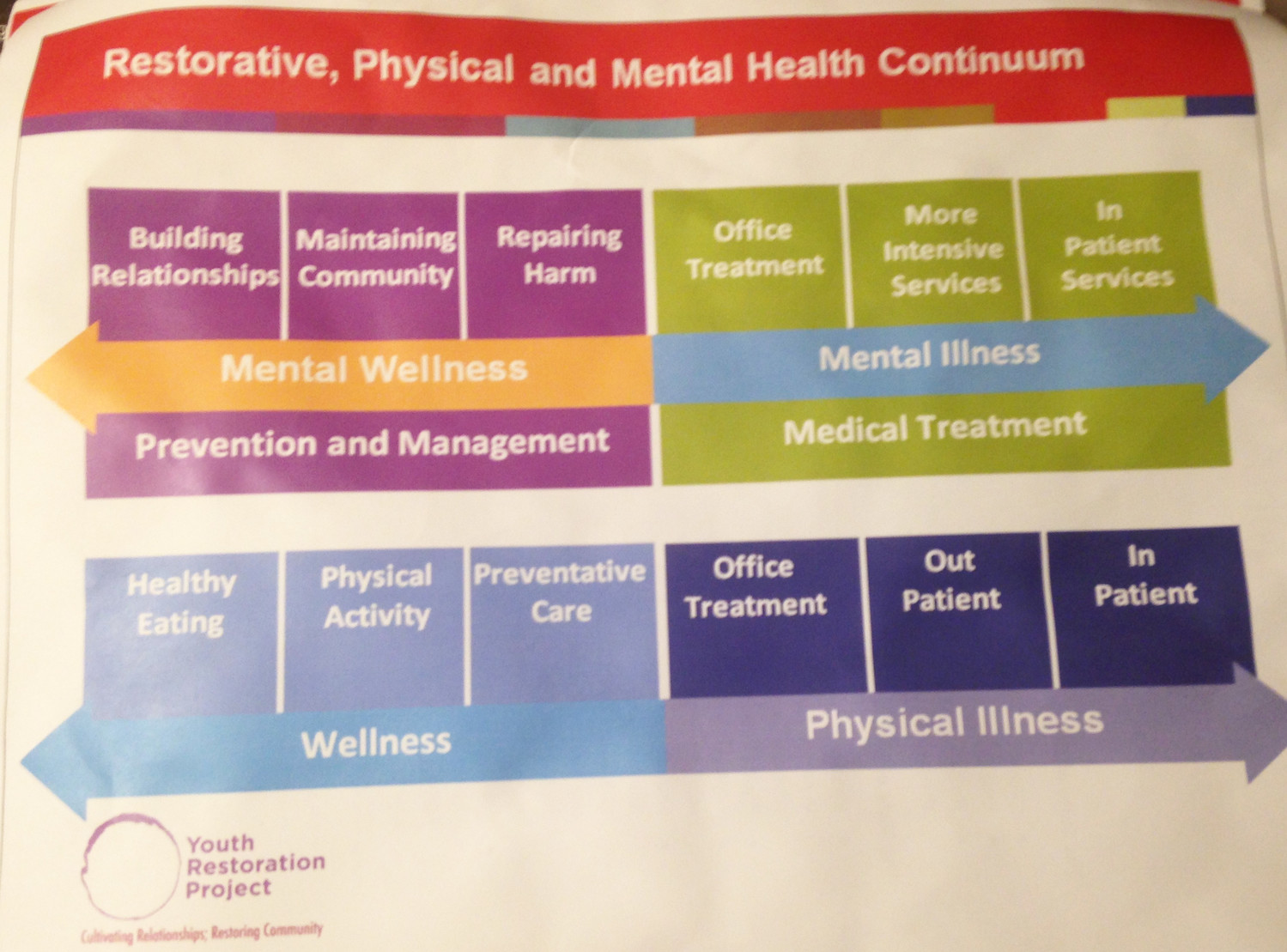 The continuum of restorative, physical and mental health.