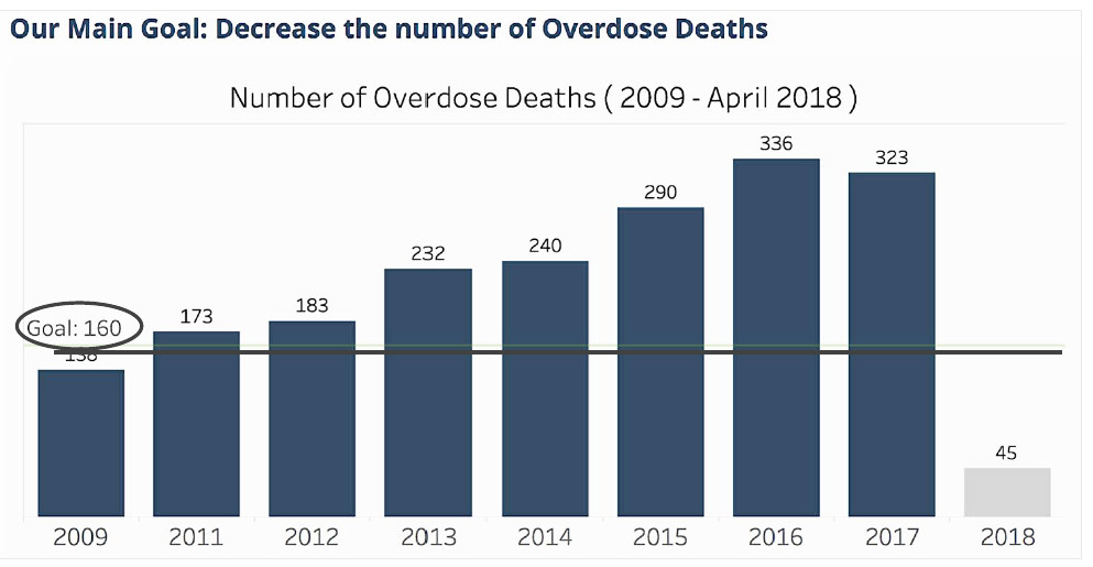 The main goal of the Governor's Task Force on Overdose Prevention and Intervention has been to reduce the number of overdose deaths.