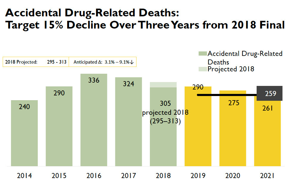 The final number of drug ODs in 2018 is projected to be more than 300, despite a reduction from 2017.
