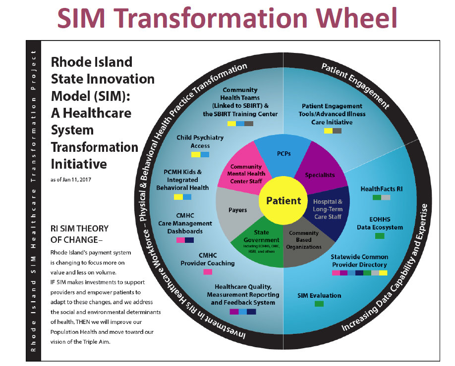 The State Innovation Model Transformation Wheel, illustrating the SIM initiative's theory of change.