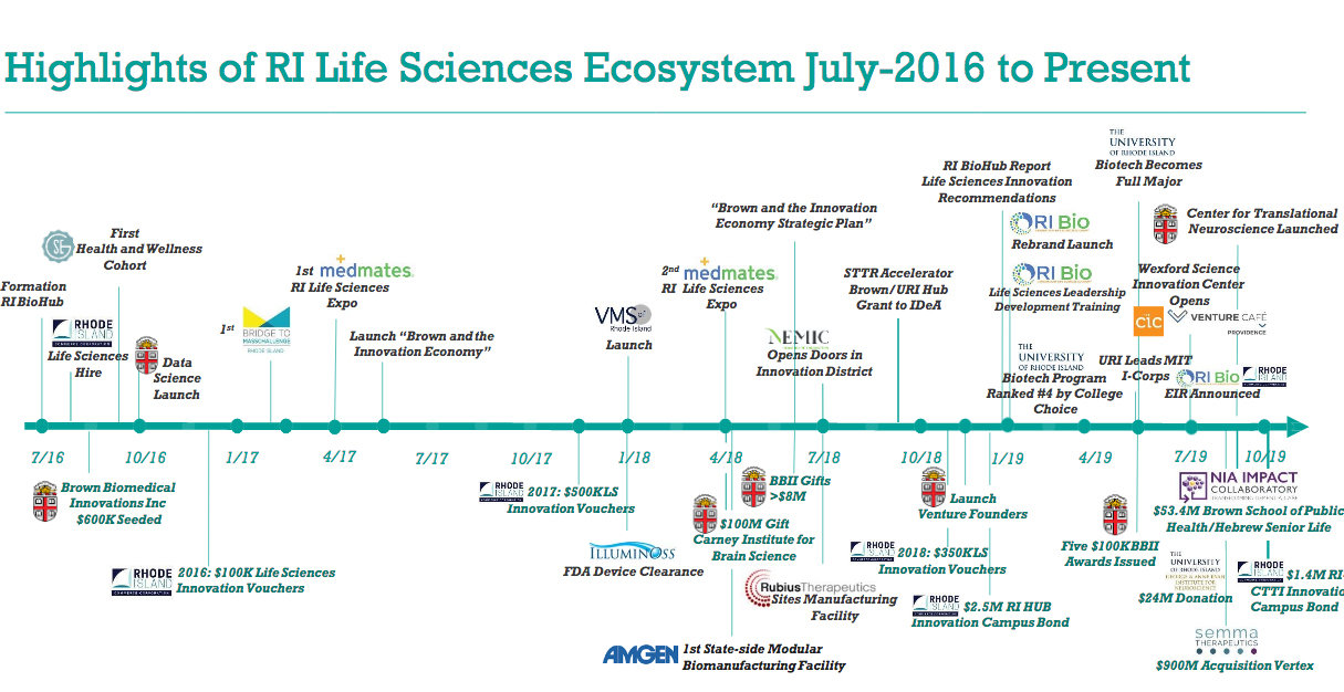 A chart of the highlights of events in the RI Life Sciences ecosystem during the past three years.