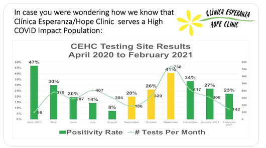 The latest data showing the results of COVID testing by Clinica Esperanza, which demonstrated that the clinic is serving a a high COVID impact population.