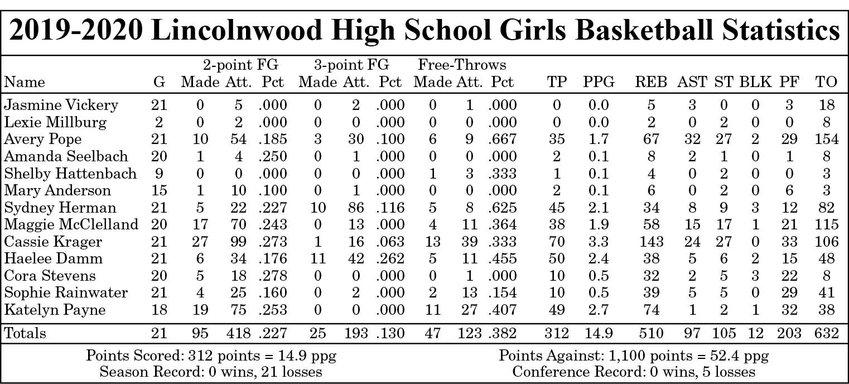 2019-2020 Lincolnwood High School Girls Basketball Statistics