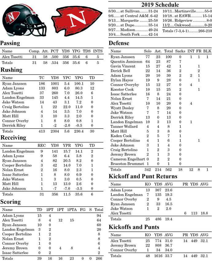 2019 Nokomis Football Statistics