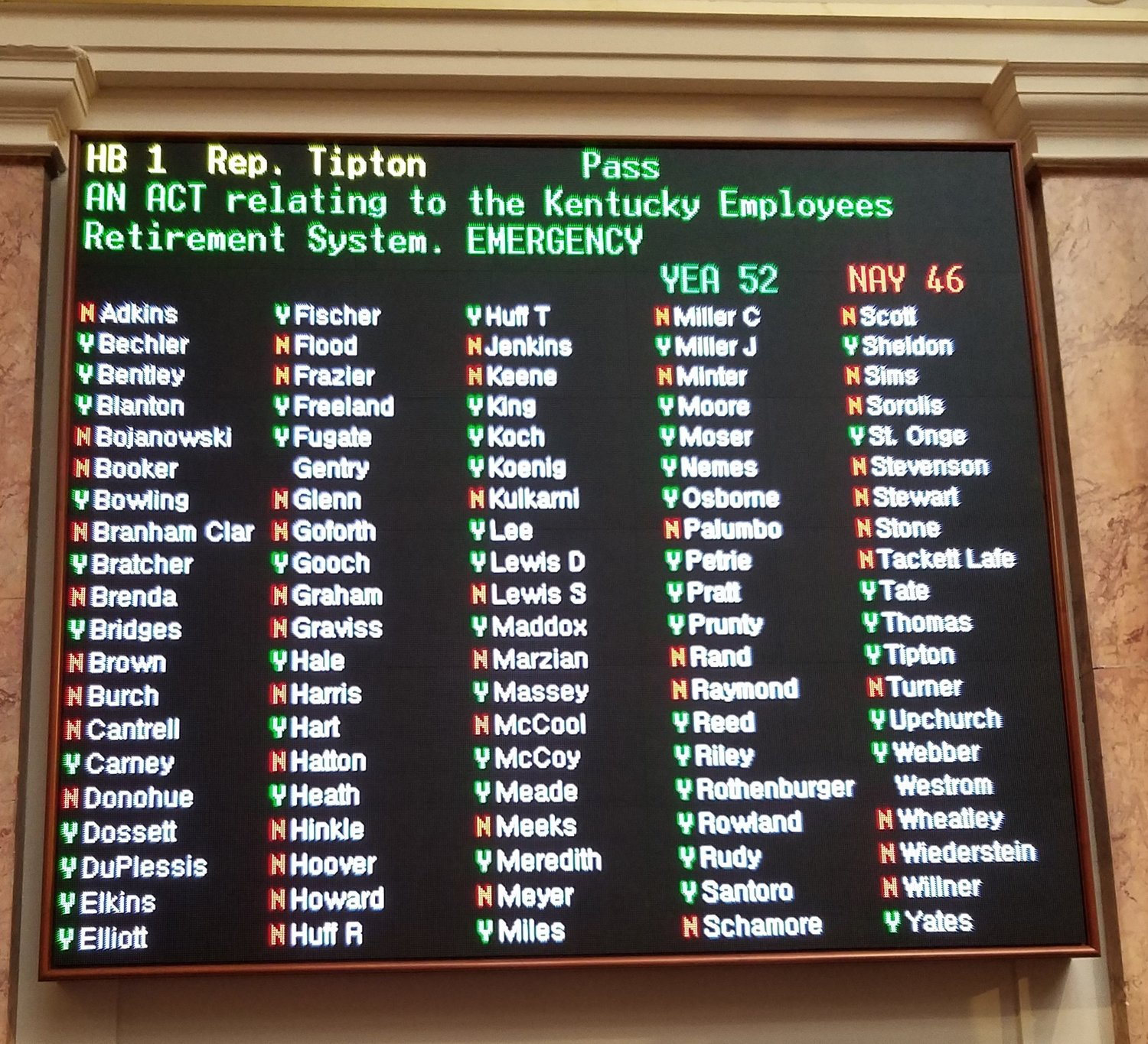House Bill 1 had a narrow escape with 52 votes. It needed 51 for passage. (Kentucky Today/Tom Latek)
