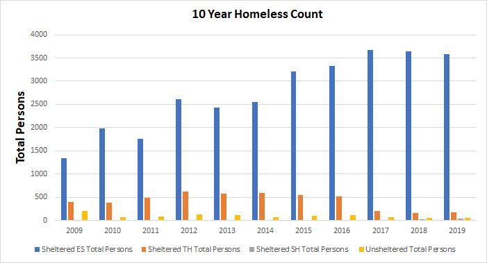 In our region, the number of homeless (combined Nassau/Suffolk) has hovered around 4,000 each night for the past several years. Each year, the number has gone down slightly. However, numbers for 2020 are not available as of yet.