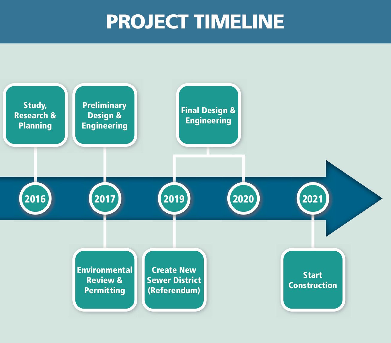 A projected timeline puts sewer construction in Mastic and Shirley as beginning next year.