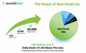 A picture's worth thousands of dollars. This chart shows e-mail is still the critical driver of daily deal sales.